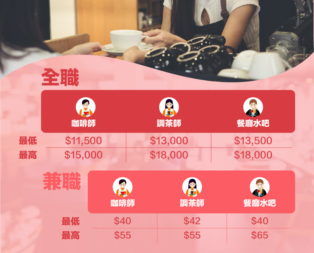 餐飲業薪酬表2020_全職_兼職咖啡師_調茶師_餐廳水吧