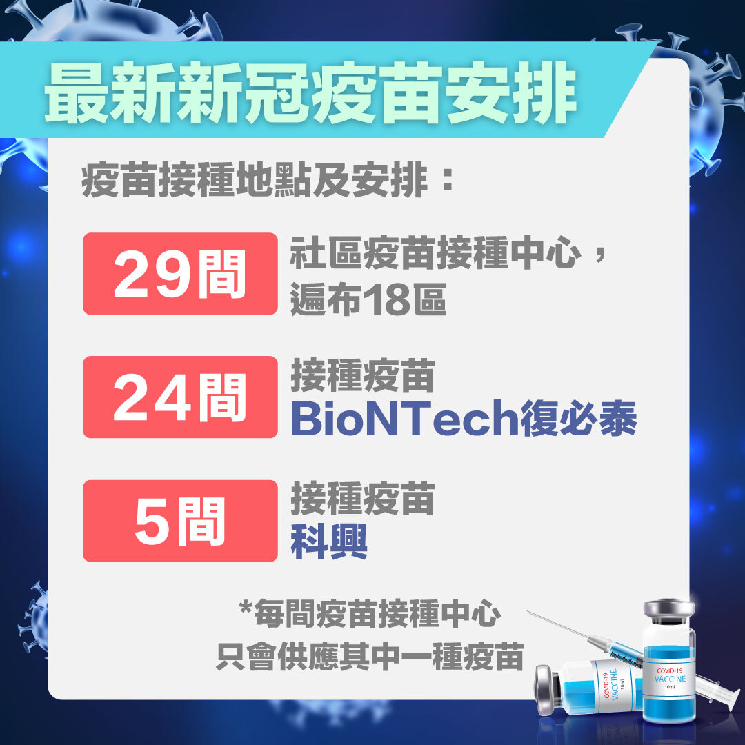 香港18區_BioNTech復必泰疫苗_科興疫苗